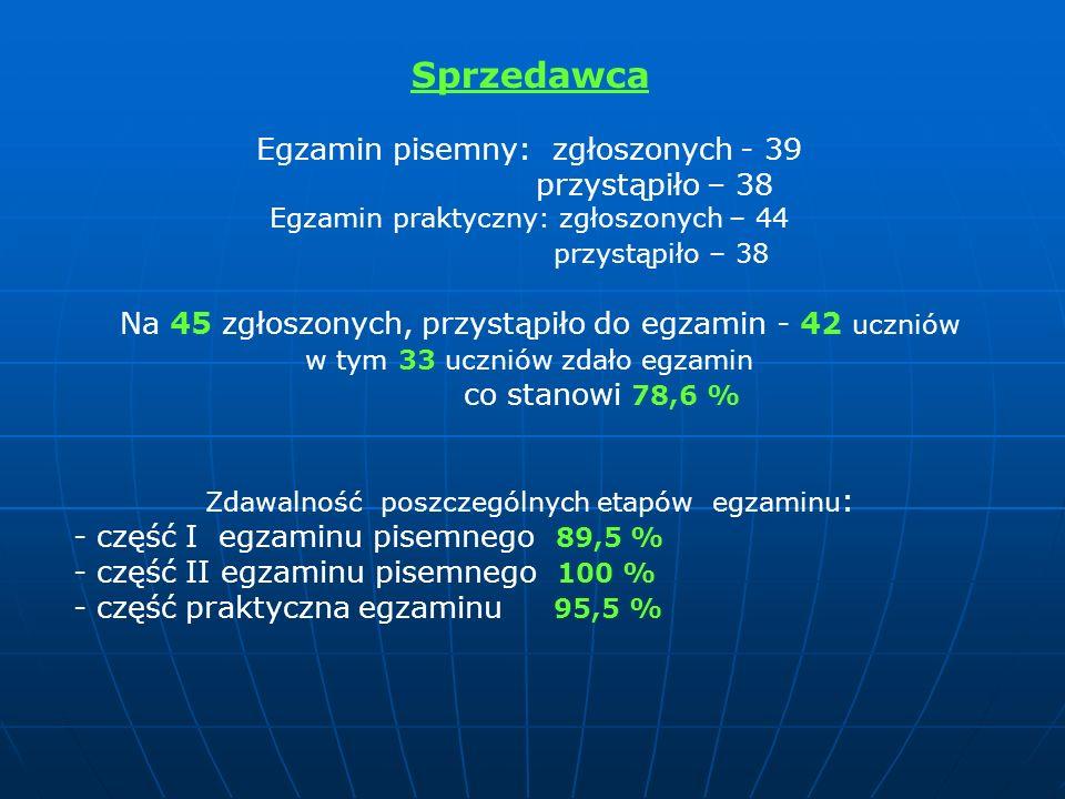 Sprzedawca Egzamin pisemny: zgłoszonych - 39 przystąpiło – 38 Egzamin praktyczny: zgłoszonych – 44 przystąpiło – 38 Na 45 zgłoszonych, przystąpiło do egzamin - 42 uczniów w tym 33 uczniów zdało egzamin co stanowi 78,6 % Zdawalność poszczególnych etapów egzaminu : - część I egzaminu pisemnego 89,5 % - część II egzaminu pisemnego 100 % - część praktyczna egzaminu 95,5 %