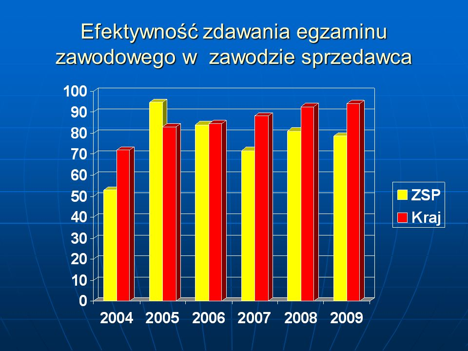 Ślusarz Egzamin pisemny: zgłoszonych - 25 przystąpiło – 25 Egzamin praktyczny: zgłoszonych – 24 przystąpiło – 23 Na 25 zgłoszonych, przystąpiło do egzamin - 25 uczniów w tym 23 uczniów zdało egzamin co stanowi 92 % Zdawalność poszczególnych etapów egzaminu : - część I egzaminu pisemnego 100 % - część II egzaminu pisemnego 100 % - część praktyczna egzaminu 95,7 %
