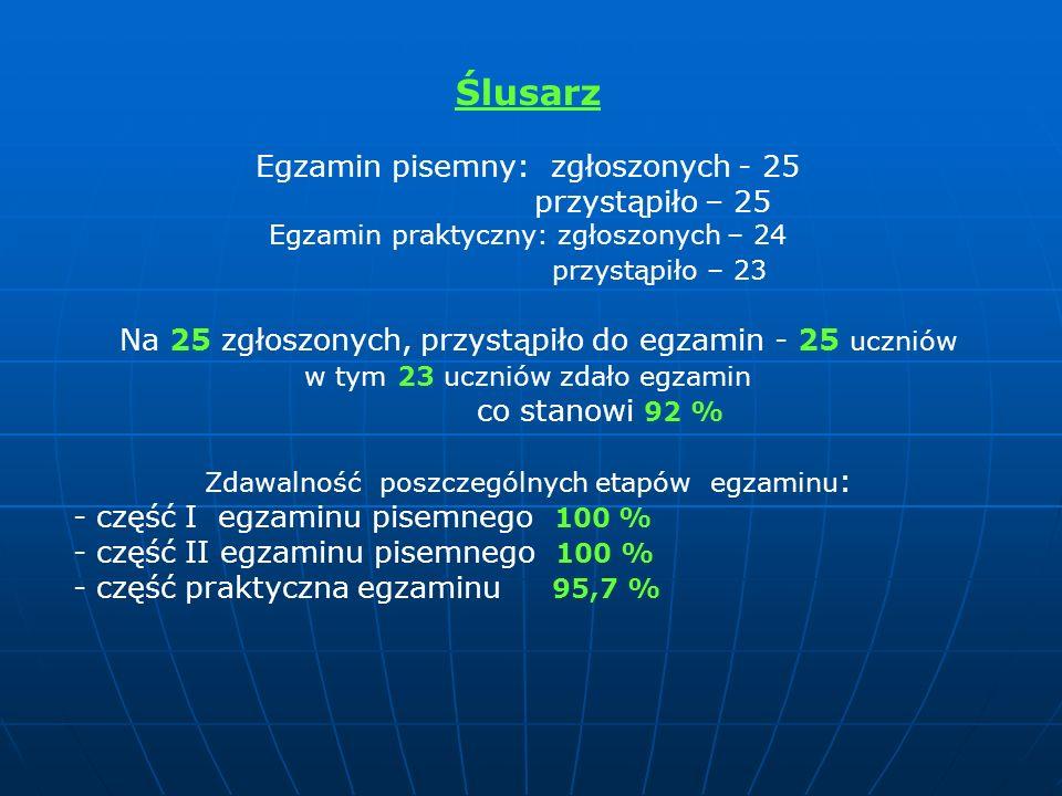 Ślusarz Egzamin pisemny: zgłoszonych - 25 przystąpiło – 25 Egzamin praktyczny: zgłoszonych – 24 przystąpiło – 23 Na 25 zgłoszonych, przystąpiło do egz