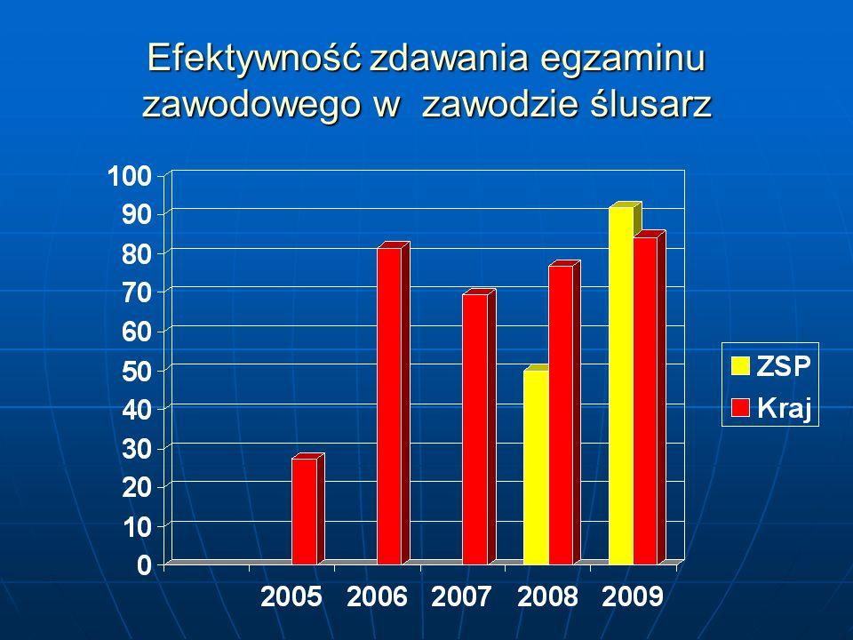 Technik mechanik Egzamin pisemny: zgłoszonych - 24 przystąpiło – 22 Egzamin praktyczny: zgłoszonych – 25 przystąpiło – 25 Na 28 zgłoszonych, przystąpiło do egzamin - 26 uczniów w tym 17 uczniów zdało egzamin co stanowi 65,4 % Zdawalność poszczególnych etapów egzaminu : - część I egzaminu pisemnego 77,3 % - część II egzaminu pisemnego 100 % - część praktyczna egzaminu 64,0 %