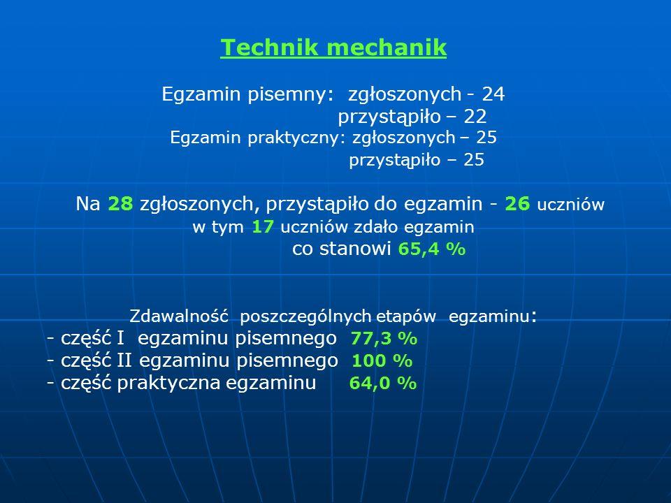 Technik mechanik Egzamin pisemny: zgłoszonych - 24 przystąpiło – 22 Egzamin praktyczny: zgłoszonych – 25 przystąpiło – 25 Na 28 zgłoszonych, przystąpi