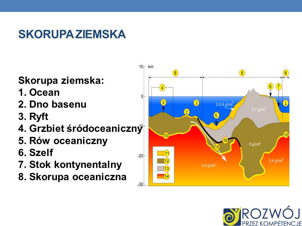 SKORUPA ZIEMSKA Skorupa ziemska: 1. Ocean 2. Dno basenu 3. Ryft 4. Grzbiet śródoceaniczny 5. Rów oceaniczny 6. Szelf 7. Stok kontynentalny 8. Skorupa