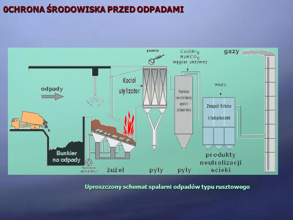 Uproszczony schemat spalarni odpadów typu rusztowego
