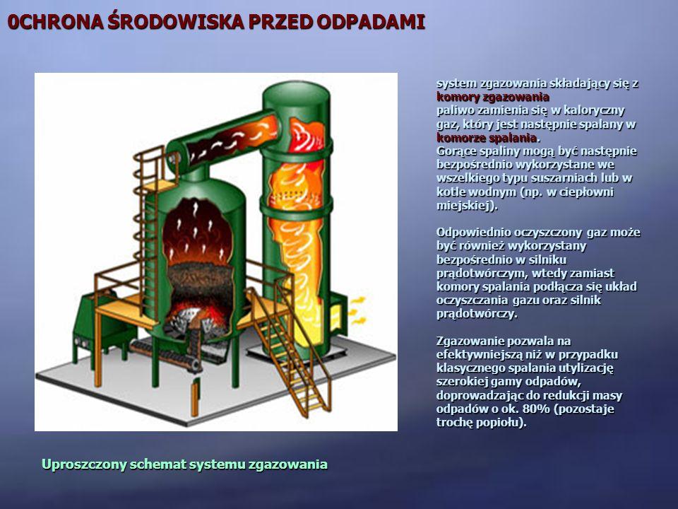 0CHRONA ŚRODOWISKA PRZED ODPADAMI Uproszczony schemat systemu zgazowania system zgazowania składający się z komory zgazowania paliwo zamienia się w ka