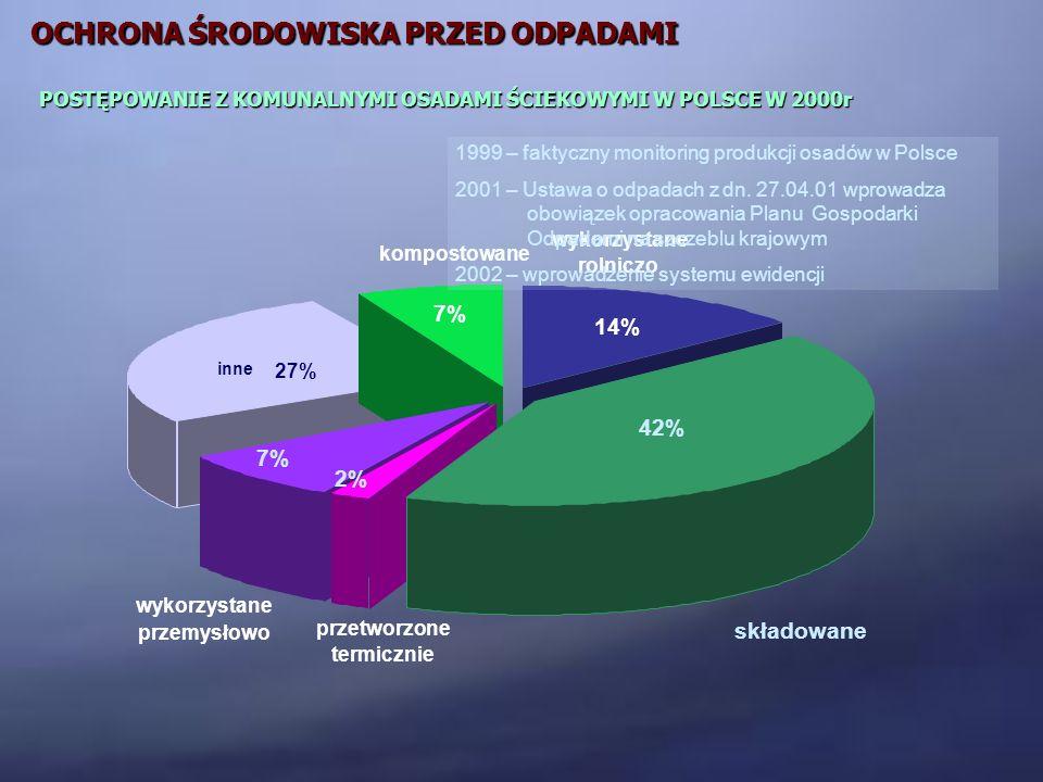 inne 27% kompostowane 7% wykorzystane rolniczo 14% przetworzone termicznie wykorzystane przemysłowo 7% 2% 42% składowane POSTĘPOWANIE Z KOMUNALNYMI OS