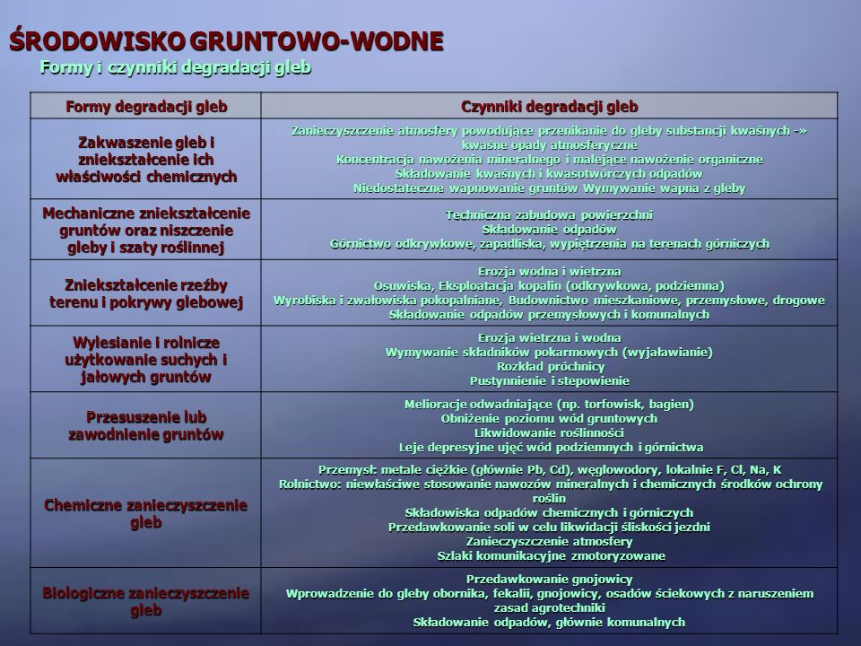 ŚRODOWISKO GRUNTOWO-WODNE Formy i czynniki degradacji gleb Formy degradacji gleb Czynniki degradacji gleb Zakwaszenie gleb i zniekształcenie ich właśc