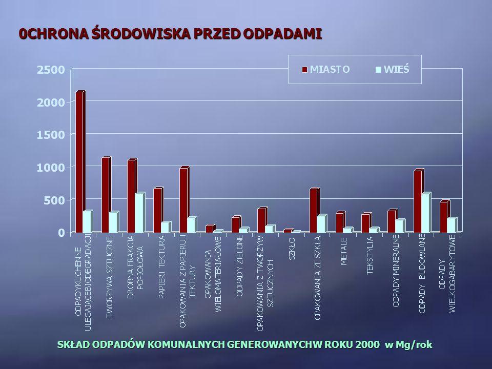 0CHRONA ŚRODOWISKA PRZED ODPADAMI SKŁAD ODPADÓW KOMUNALNYCH GENEROWANYCHW ROKU 2000 w Mg/rok