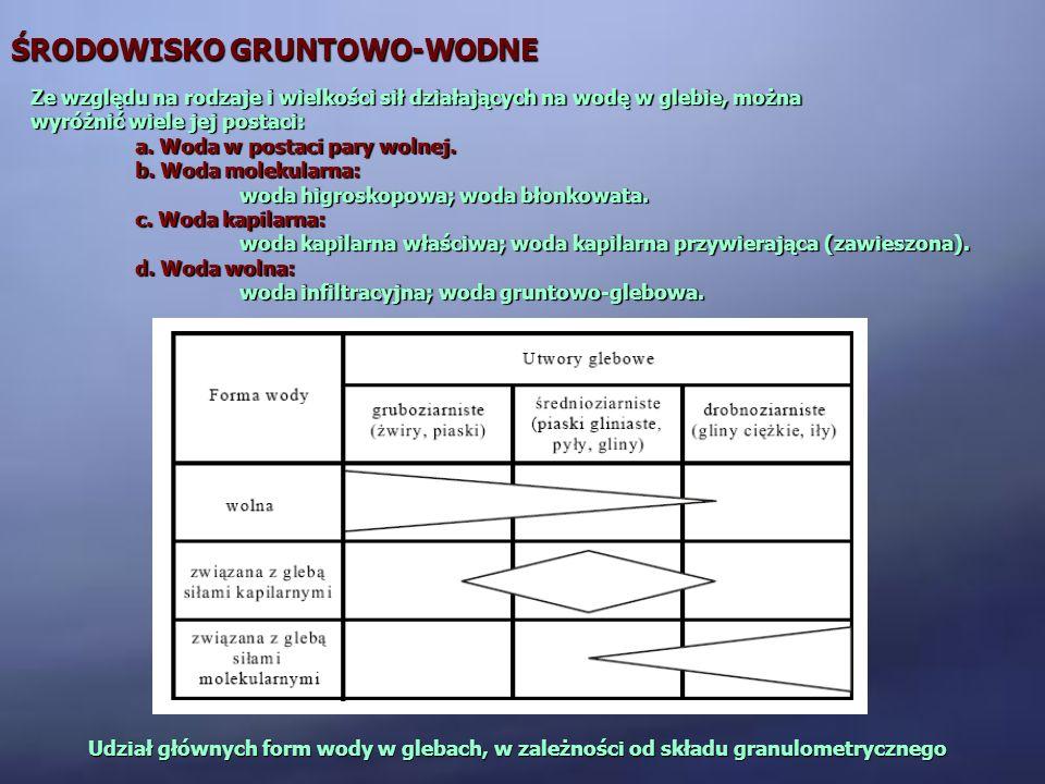 ŚRODOWISKO GRUNTOWO-WODNE Ze względu na rodzaje i wielkości sił działających na wodę w glebie, można wyróżnić wiele jej postaci: a. Woda w postaci par