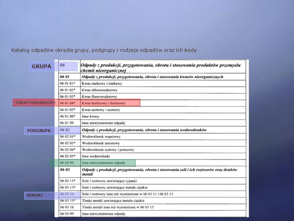 Katalog odpadów określa grupy, podgrupy i rodzaje odpadów oraz ich kody GRUPA PODGRUPA RODZAJ Odpad niebezpieczny