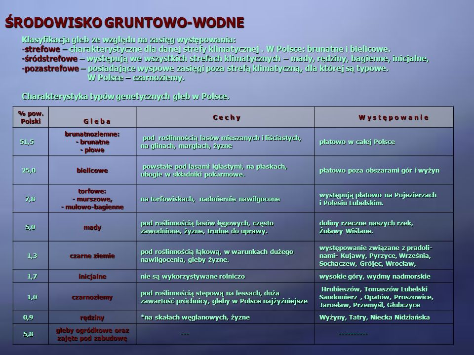 ŚRODOWISKO GRUNTOWO-WODNE Klasyfikacja gleb ze względu na zasięg wys tę powania: -strefowe – charakterystyczne dla danej strefy klimatycznej. W Polsce