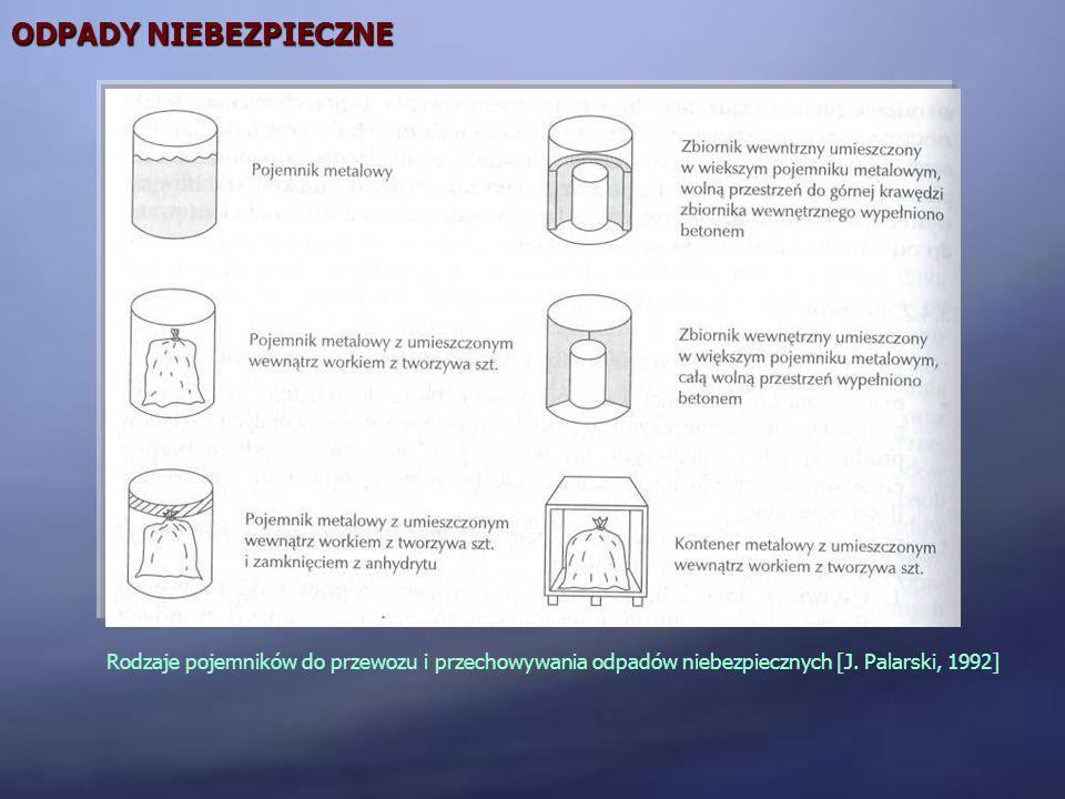 ODPADY NIEBEZPIECZNE Rodzaje pojemników do przewozu i przechowywania odpadów niebezpiecznych [J. Palarski, 1992]