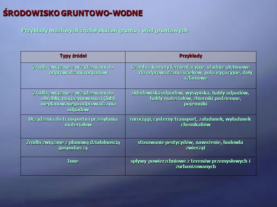 ŚRODOWISKO GRUNTOWO-WODNE Typy źródeł Przykłady Źródła związane z urządzeniami do odprowadzania odpadów szamba, komory fermentacyjne, studnie głębinow