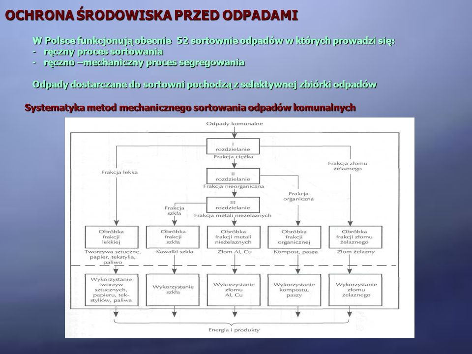 OCHRONA ŚRODOWISKA PRZED ODPADAMI Systematyka metod mechanicznego sortowania odpadów komunalnych W Polsce funkcjonują obecnie 52 sortownie odpadów w k