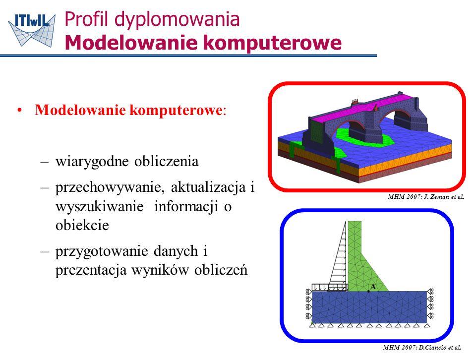 Modelowanie komputerowe: –wiarygodne obliczenia –przechowywanie, aktualizacja i wyszukiwanie informacji o obiekcie –przygotowanie danych i prezentacja wyników obliczeń Profil dyplomowania Modelowanie komputerowe MHM 2007: J.