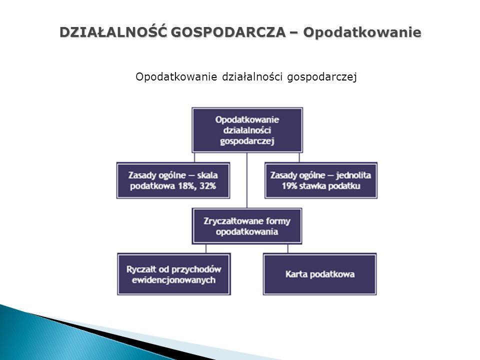DZIAŁALNOŚĆ GOSPODARCZA – Opodatkowanie Opodatkowanie działalności gospodarczej