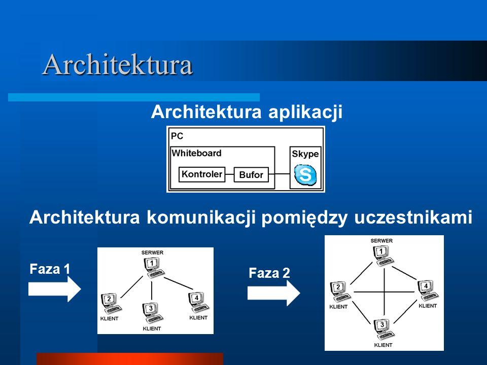 Architektura Architektura aplikacji Architektura komunikacji pomiędzy uczestnikami Faza 1 Faza 2