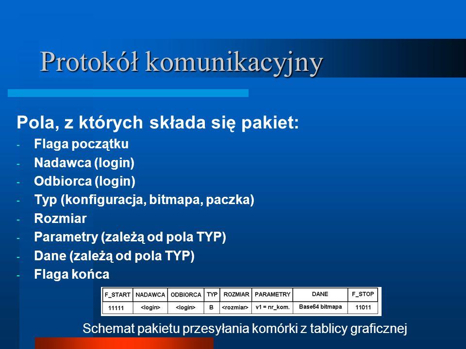 Protokół komunikacyjny Pola, z których składa się pakiet: - Flaga początku - Nadawca (login) - Odbiorca (login) - Typ (konfiguracja, bitmapa, paczka)