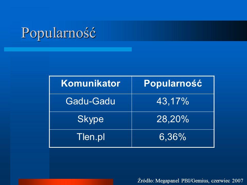 Popularność KomunikatorPopularność Gadu-Gadu43,17% Skype28,20% Tlen.pl6,36% Źródło: Megapanel PBI/Gemius, czerwiec 2007