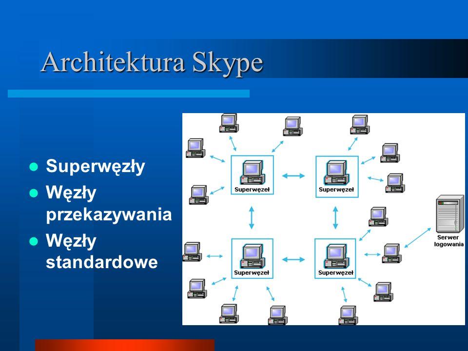 Skype API Udostępnia wymianę wiadomości tekstowych pomiędzy oknami Skype4COM Skype4Java App2App (ang.