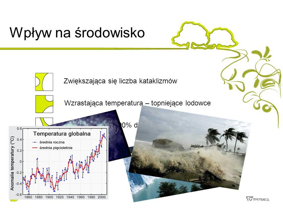 Wpływ na środowisko Zwiększająca się liczba kataklizmów Wzrastająca temperatura – topniejące lodowce Raport IPCC – 90% działalność człowieka