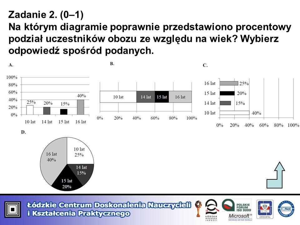 Zadanie 2. (0–1) Na którym diagramie poprawnie przedstawiono procentowy podział uczestników obozu ze względu na wiek? Wybierz odpowiedź spośród podany