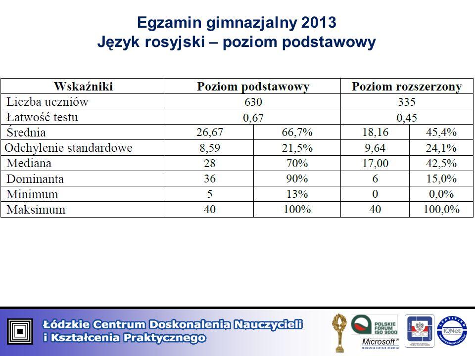 Egzamin gimnazjalny 2013 Język rosyjski – poziom podstawowy