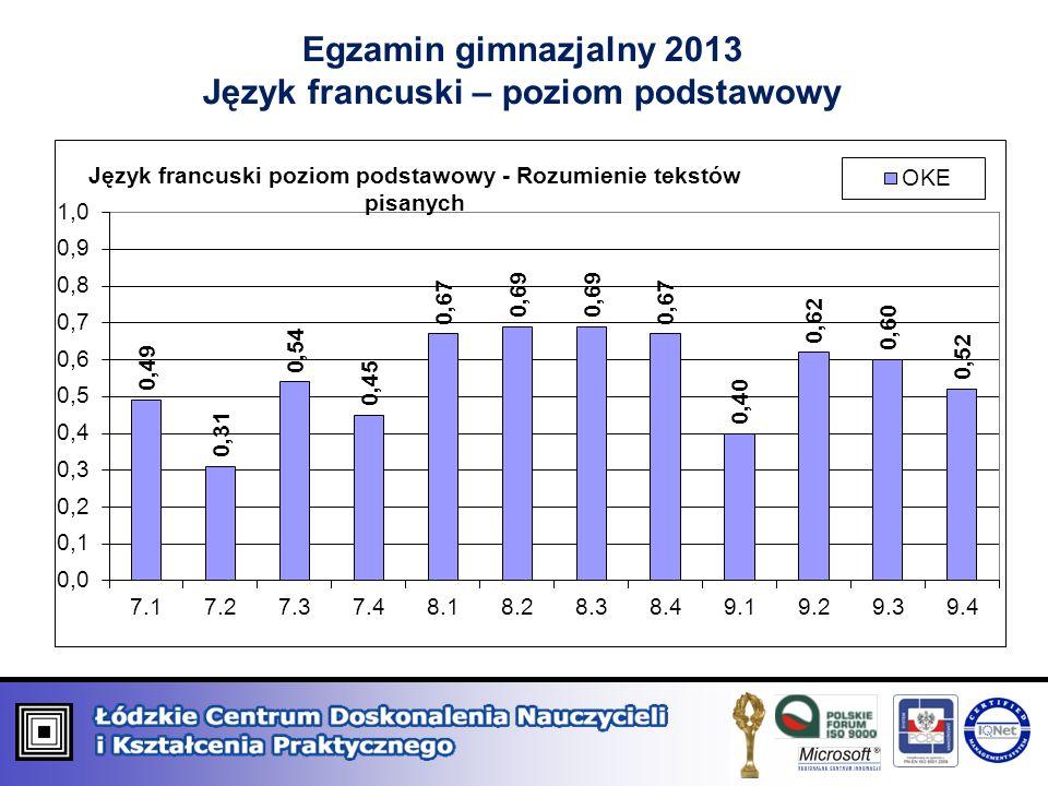Egzamin gimnazjalny 2013 Język francuski – poziom podstawowy
