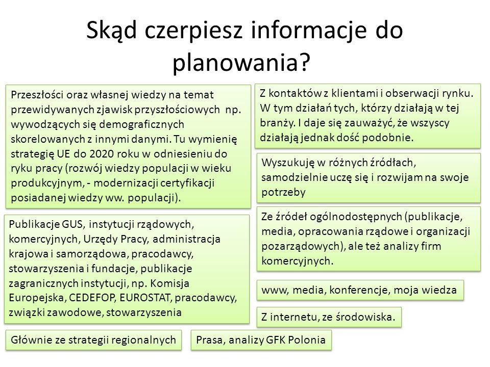 Skąd czerpiesz informacje do planowania? Przeszłości oraz własnej wiedzy na temat przewidywanych zjawisk przyszłościowych np. wywodzących się demograf