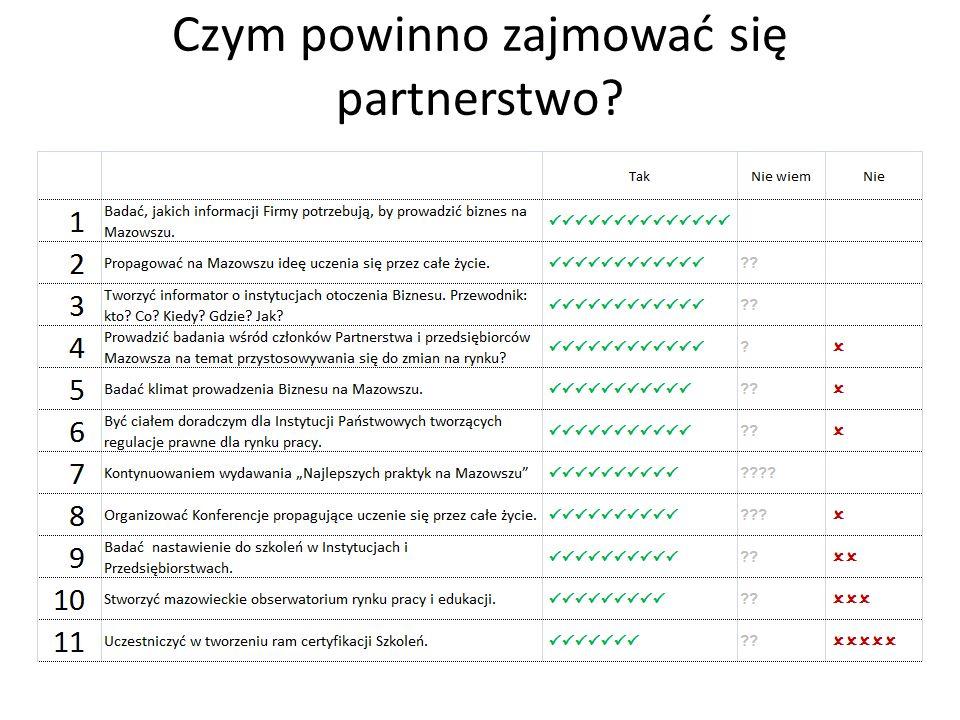 Czym powinno zajmować się partnerstwo?