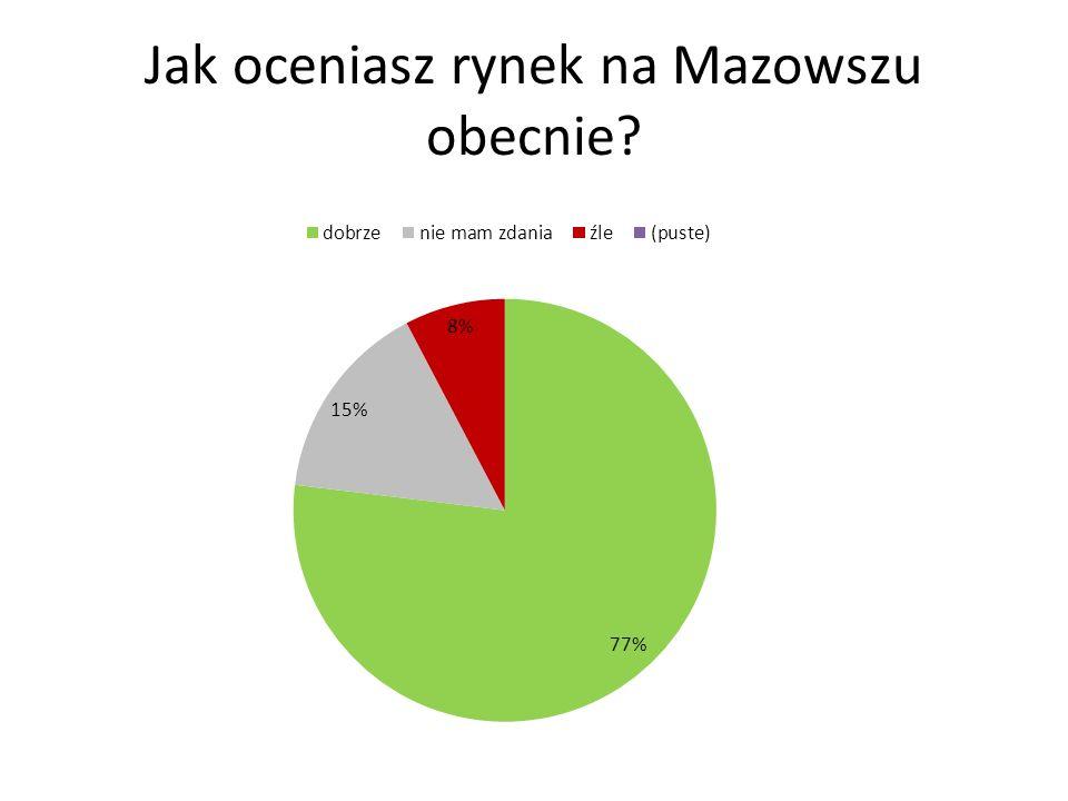 Jak oceniasz rynek na Mazowszu obecnie?