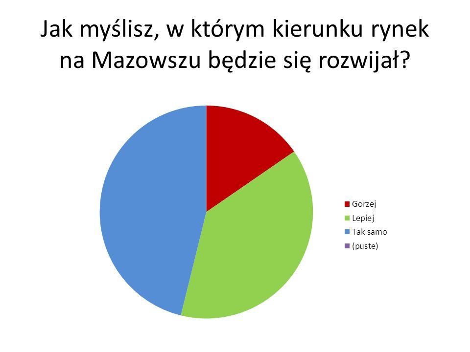 Jak myślisz, w którym kierunku rynek na Mazowszu będzie się rozwijał