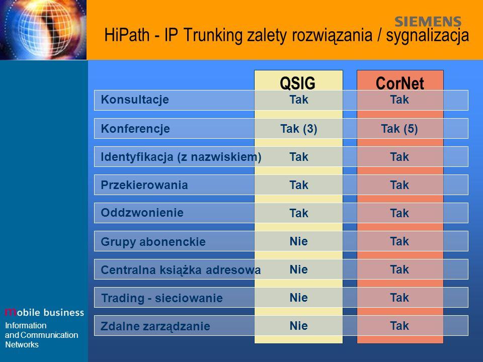 Information and Communication Networks HiPath - IP Trunking zalety rozwiązania / sygnalizacja Konsultacje CorNet QSIG Konferencje Tak Tak (3)Tak (5) T