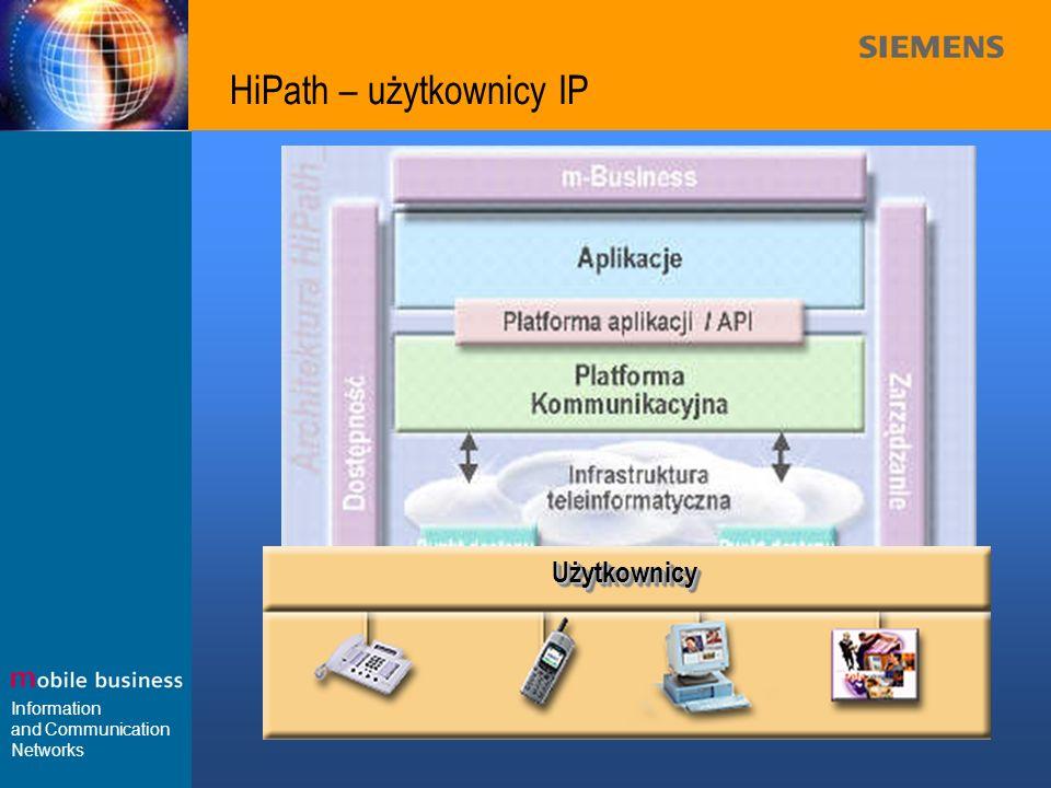 Information and Communication Networks HiPath – użytkownicy IP UżytkownicyUżytkownicy