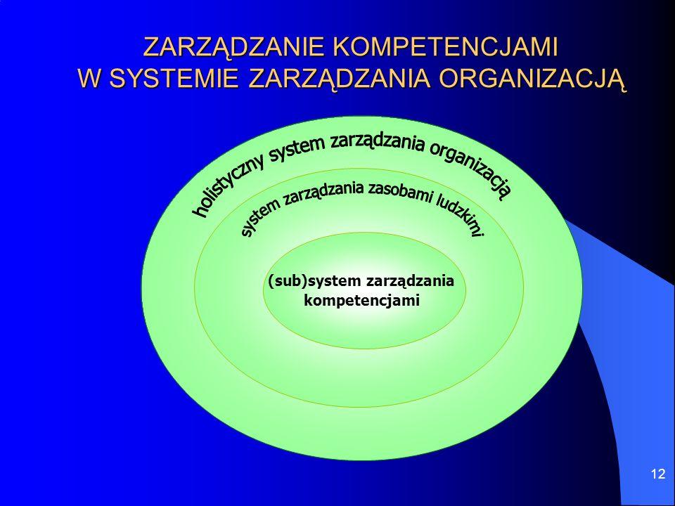 12 ZARZĄDZANIE KOMPETENCJAMI W SYSTEMIE ZARZĄDZANIA ORGANIZACJĄ (sub)system zarządzania kompetencjami
