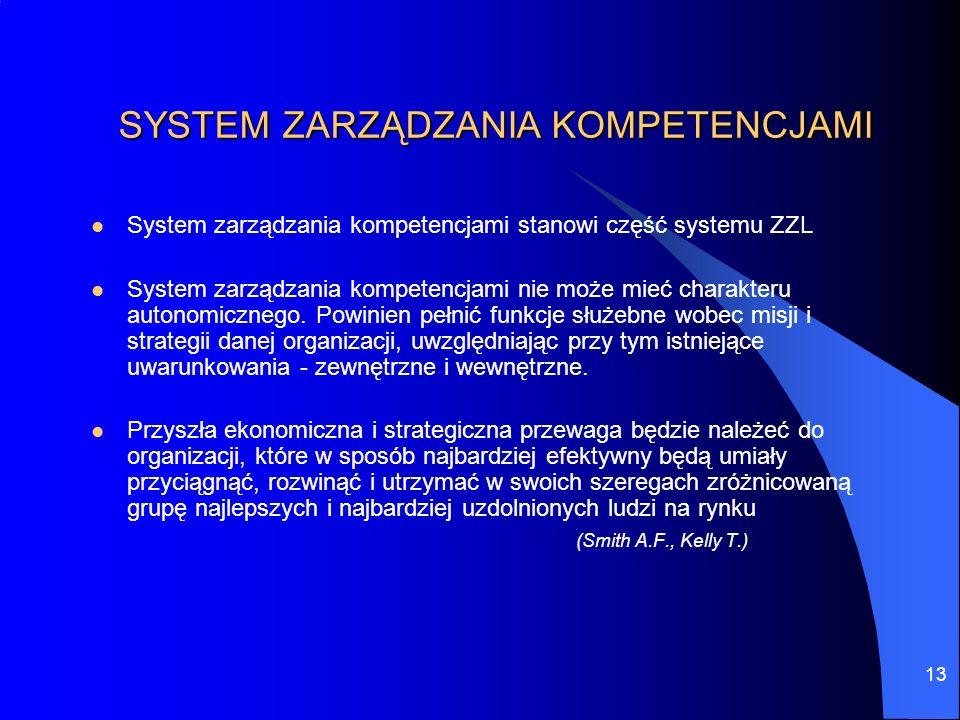 13 SYSTEM ZARZĄDZANIA KOMPETENCJAMI System zarządzania kompetencjami stanowi część systemu ZZL System zarządzania kompetencjami nie może mieć charakte