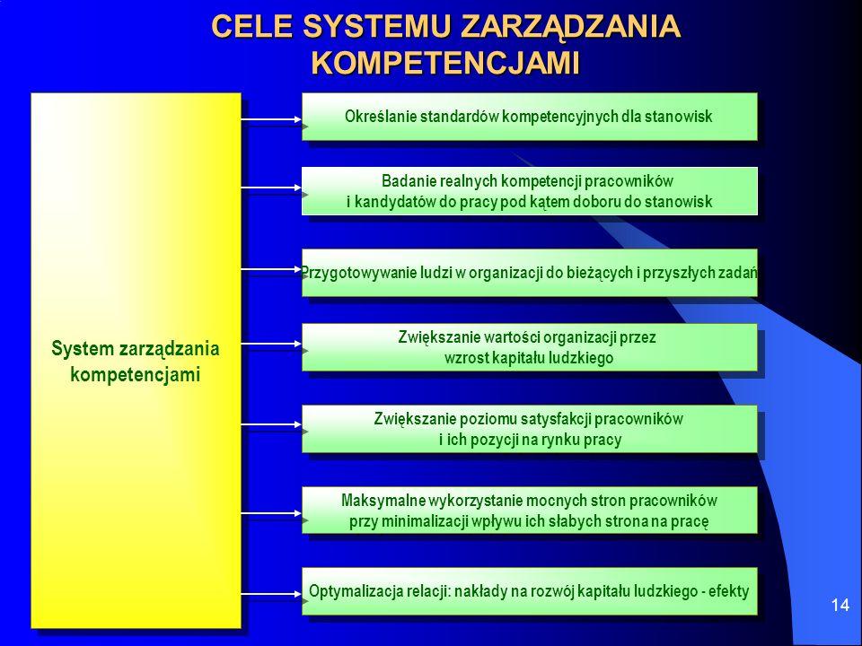 14 CELE SYSTEMU ZARZĄDZANIA KOMPETENCJAMI System zarządzania kompetencjami System zarządzania kompetencjami Określanie standardów kompetencyjnych dla