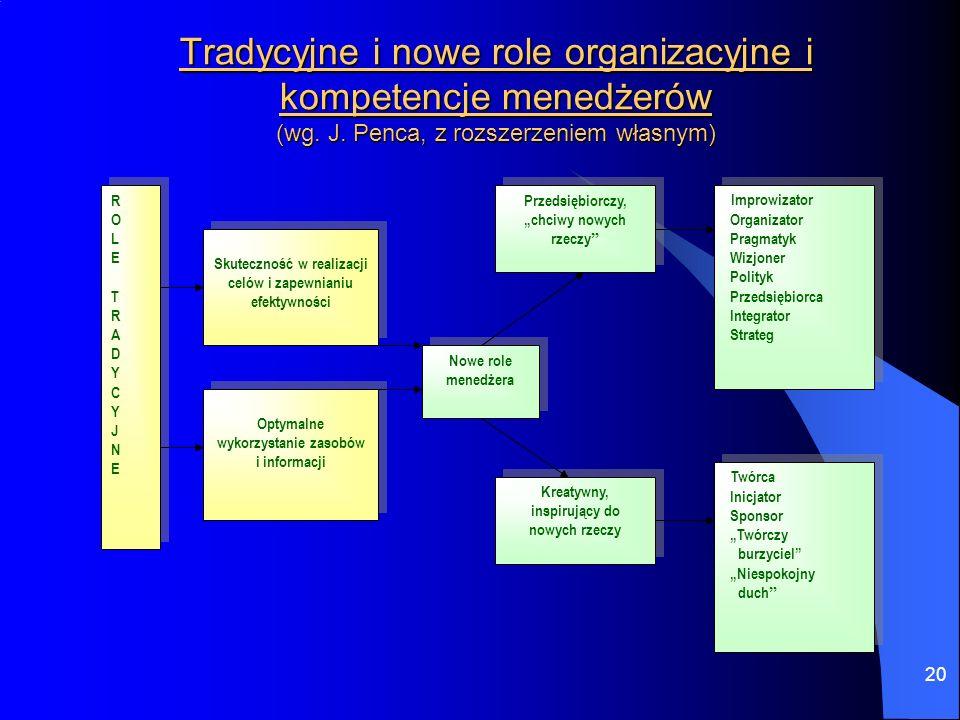 20 Tradycyjne i nowe role organizacyjne i kompetencje menedżerów (wg. J. Penca, z rozszerzeniem własnym) Skuteczność w realizacji celów i zapewnianiu