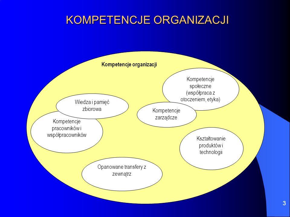 3 KOMPETENCJE ORGANIZACJI Kompetencje organizacji Kompetencje pracowników i współpracowników Wiedza i pamięć zbiorowa Kompetencje społeczne (współprac