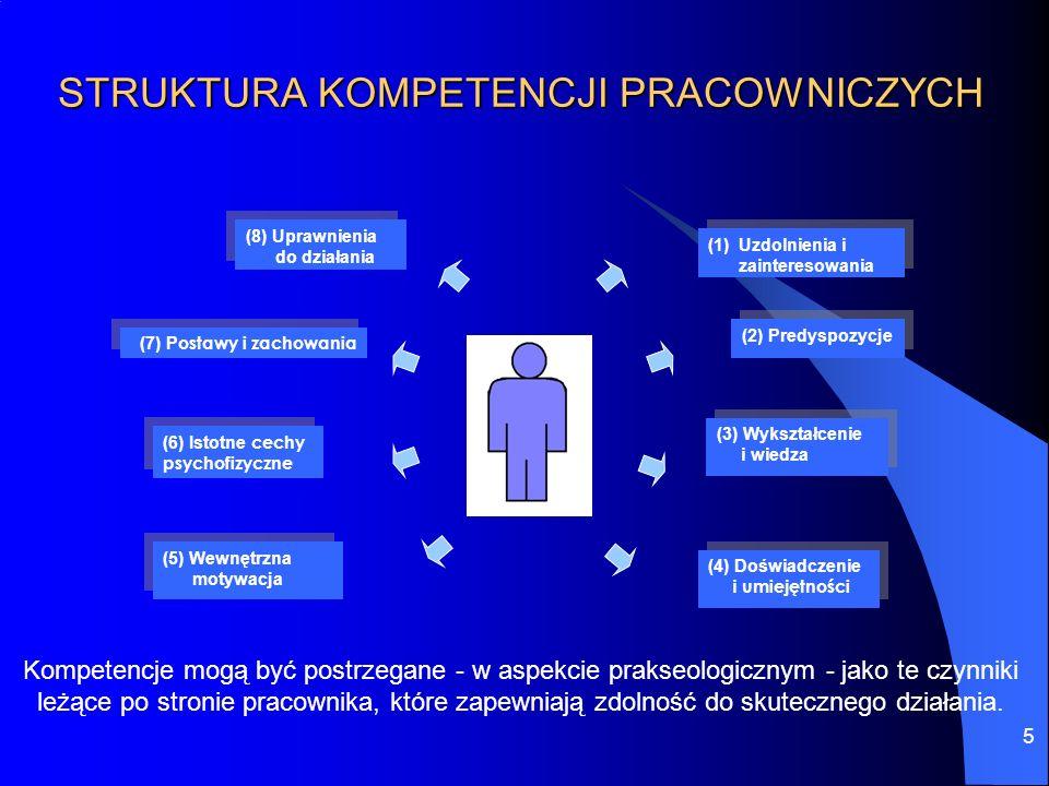 5 STRUKTURA KOMPETENCJI PRACOWNICZYCH (1)Uzdolnienia i zainteresowania (1)Uzdolnienia i zainteresowania (2) Predyspozycje (3) Wykształcenie i wiedza (