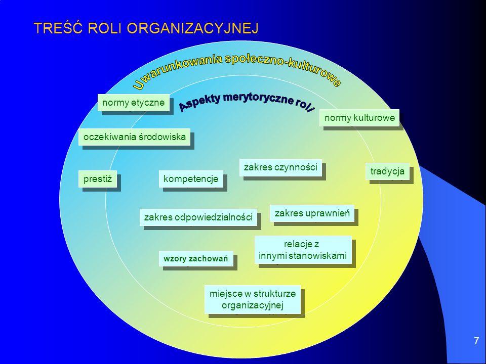 7 w kompetencje zakres czynności zakres uprawnień zakres odpowiedzialności wzory zachowań miejsce w strukturze organizacyjnej miejsce w strukturze org