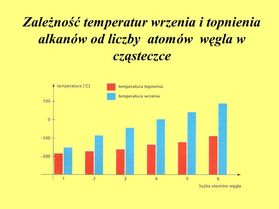 Zależność temperatur wrzenia i topnienia alkanów od liczby atomów węgla w cząsteczce