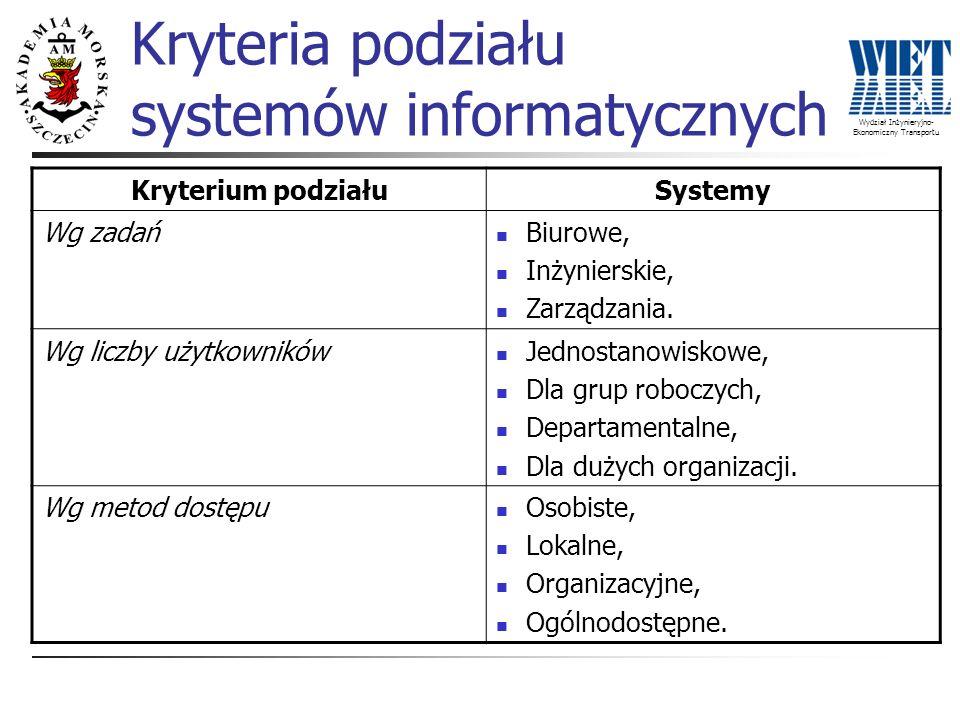 Wydział Inżynieryjno- Ekonomiczny Transportu Kryteria podziału systemów informatycznych Kryterium podziałuSystemy Wg zadań Biurowe, Inżynierskie, Zarz