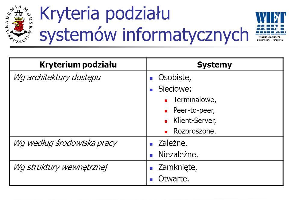 Wydział Inżynieryjno- Ekonomiczny Transportu Kryteria podziału systemów informatycznych Kryterium podziałuSystemy Wg architektury dostępu Osobiste, Si