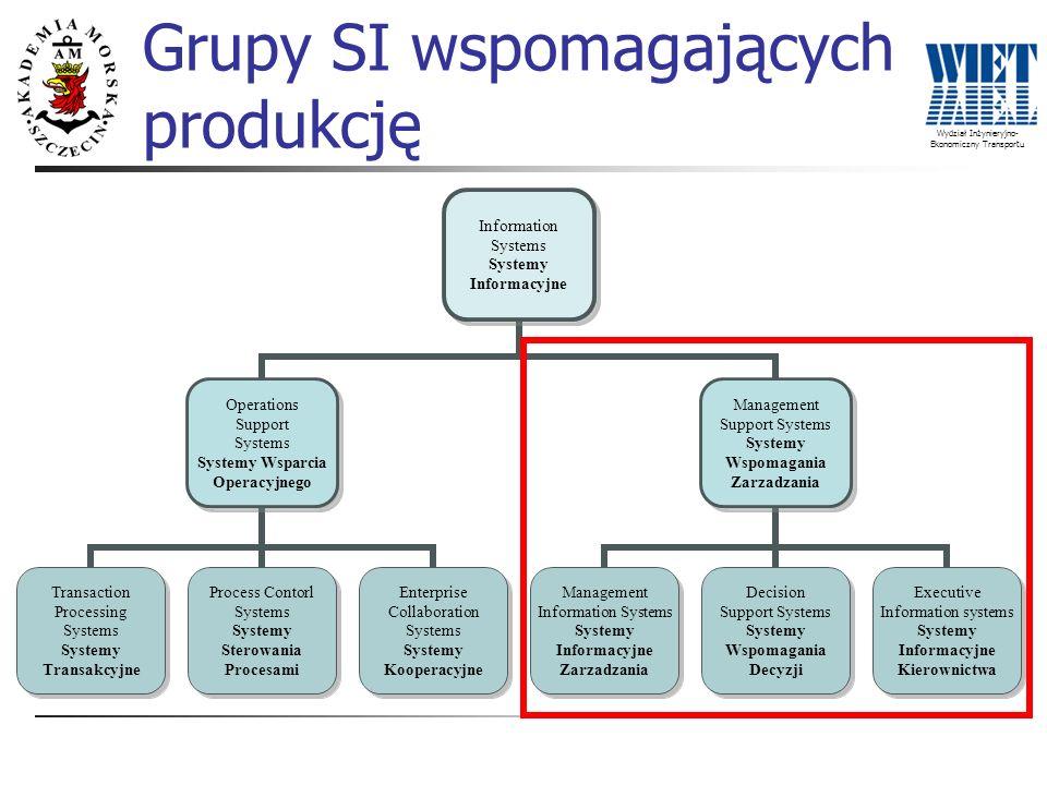 Wydział Inżynieryjno- Ekonomiczny Transportu Grupy SI wspomagających produkcję Information Systems Systemy Informacyjne Operations Support Systems Sys