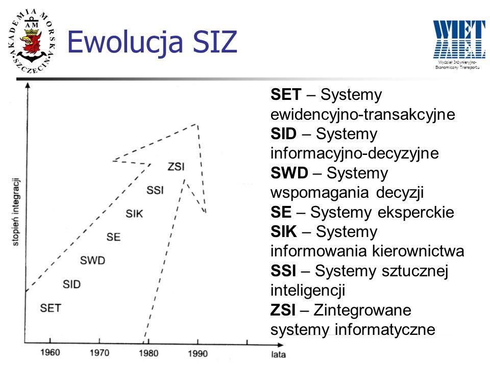 Wydział Inżynieryjno- Ekonomiczny Transportu Ewolucja SIZ SET – Systemy ewidencyjno-transakcyjne SID – Systemy informacyjno-decyzyjne SWD – Systemy ws