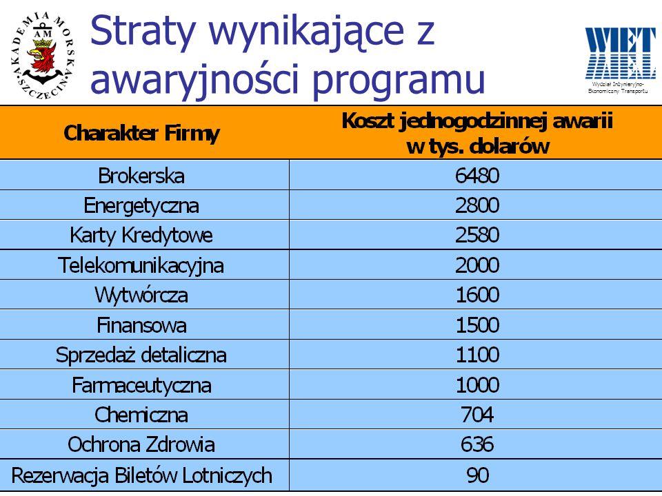 Wydział Inżynieryjno- Ekonomiczny Transportu Straty wynikające z awaryjności programu