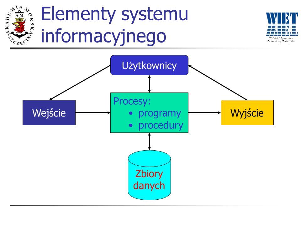 Wydział Inżynieryjno- Ekonomiczny Transportu Elementy systemu informacyjnego Procesy: programy procedury WejścieWyjście Zbiory danych Użytkownicy