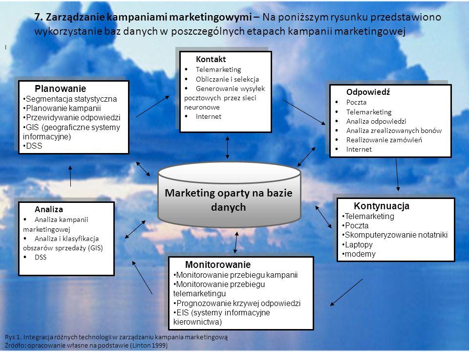 7. Zarządzanie kampaniami marketingowymi – Na poniższym rysunku przedstawiono wykorzystanie baz danych w poszczególnych etapach kampanii marketingowej