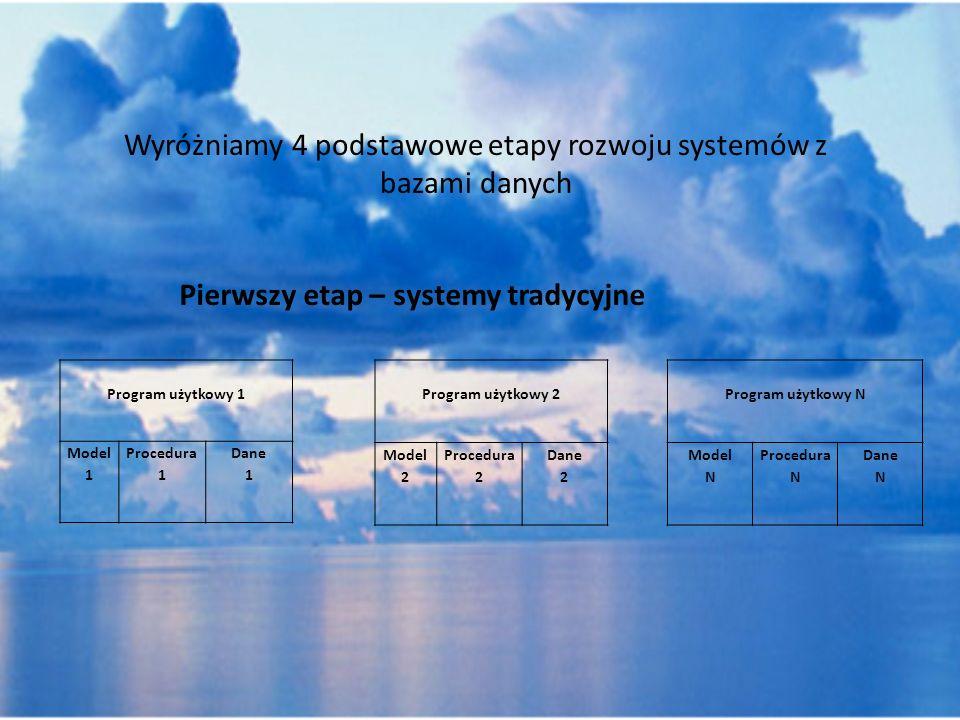 Wyróżniamy 4 podstawowe etapy rozwoju systemów z bazami danych Pierwszy etap – systemy tradycyjne Program użytkowy 1 Model 1 Procedura 1 Dane 1 Progra