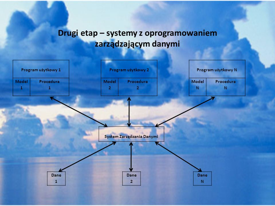 Etap trzeci – współczesne systemy z bazą danych Program użytkowy 1 Model 1 Procedura 1 Program użytkowy 2 Model 2 Procedura 2 Program użytkowy N Model N Procedura N System Zarządzania Danymi Baza danych